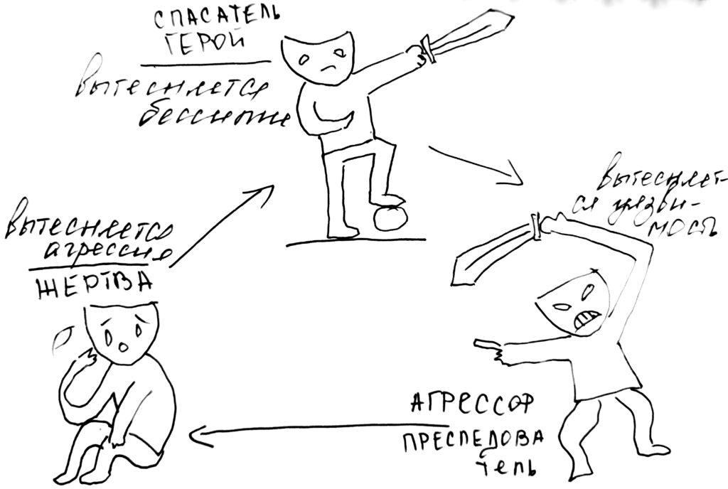 Жертва и агрессор. Треугольник Карпмана